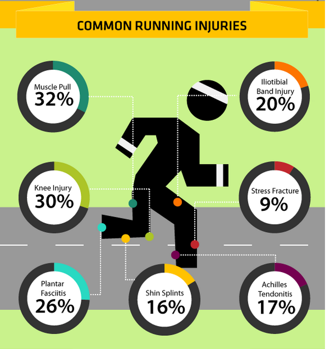 7 Most Common Injuries in Running