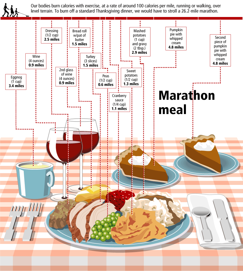 The Marathon Meal